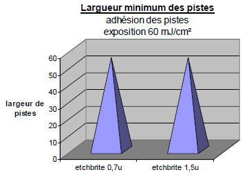 microgravure couches internes PCB